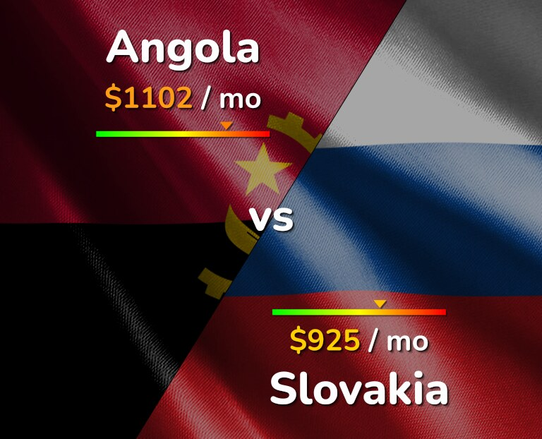Cost of living in Angola vs Slovakia infographic