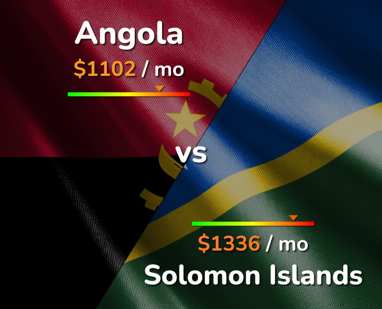 Cost of living in Angola vs Solomon Islands infographic