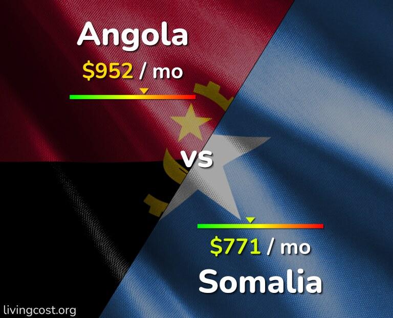 Cost of living in Angola vs Somalia infographic