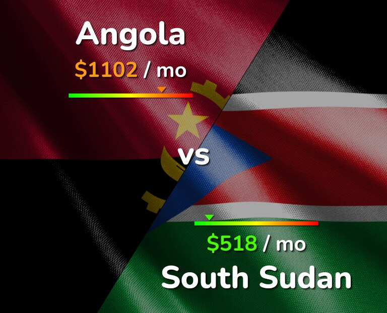Cost of living in Angola vs South Sudan infographic