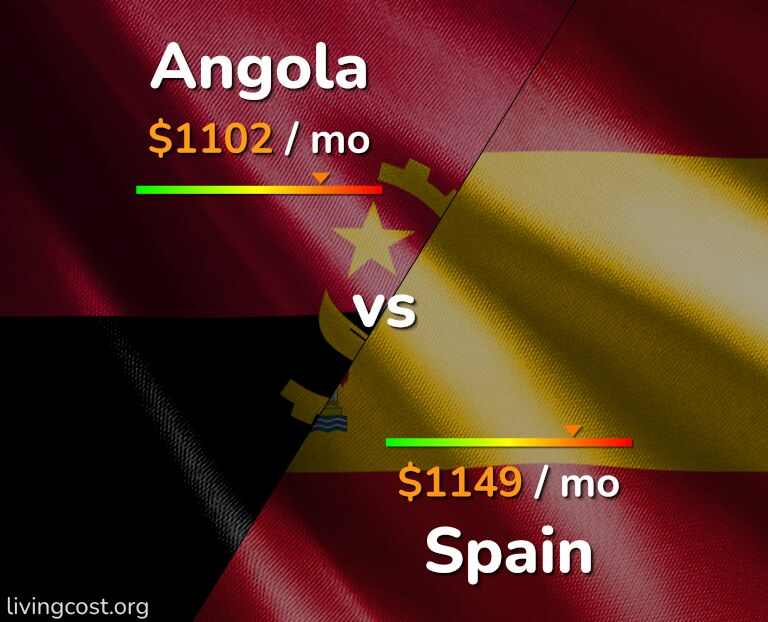 Cost of living in Angola vs Spain infographic