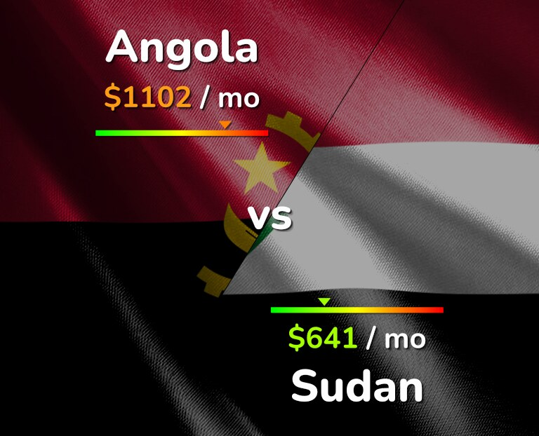 Cost of living in Angola vs Sudan infographic