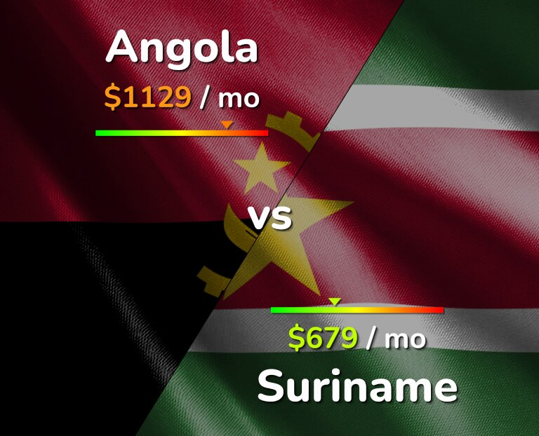 Cost of living in Angola vs Suriname infographic