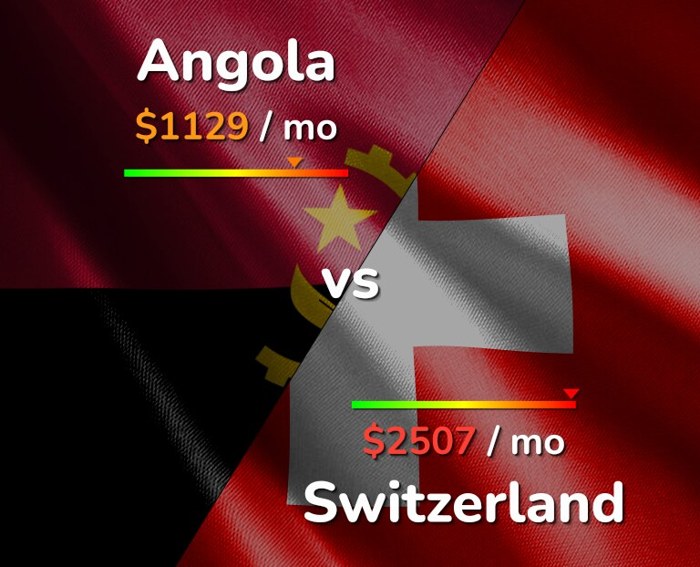 Cost of living in Angola vs Switzerland infographic