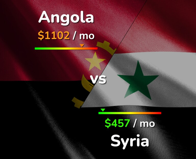 Cost of living in Angola vs Syria infographic