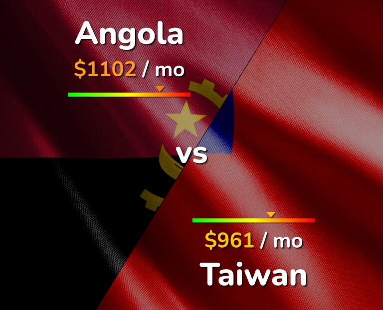 Cost of living in Angola vs Taiwan infographic