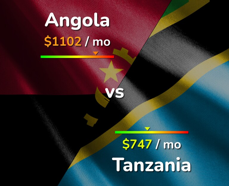 Cost of living in Angola vs Tanzania infographic