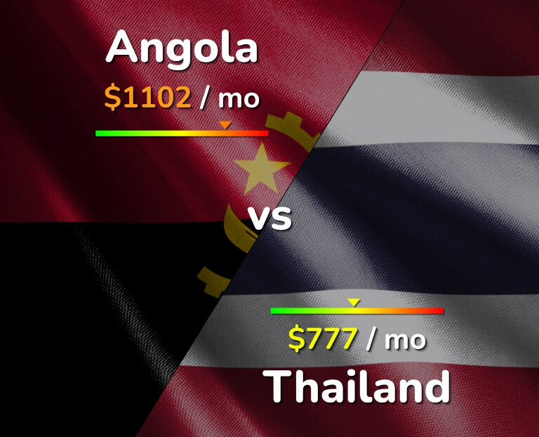 Cost of living in Angola vs Thailand infographic