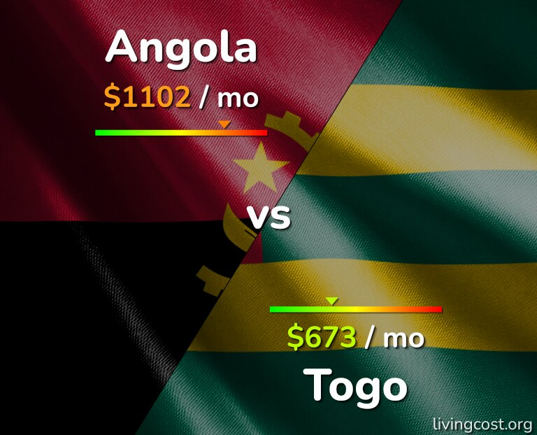 Cost of living in Angola vs Togo infographic