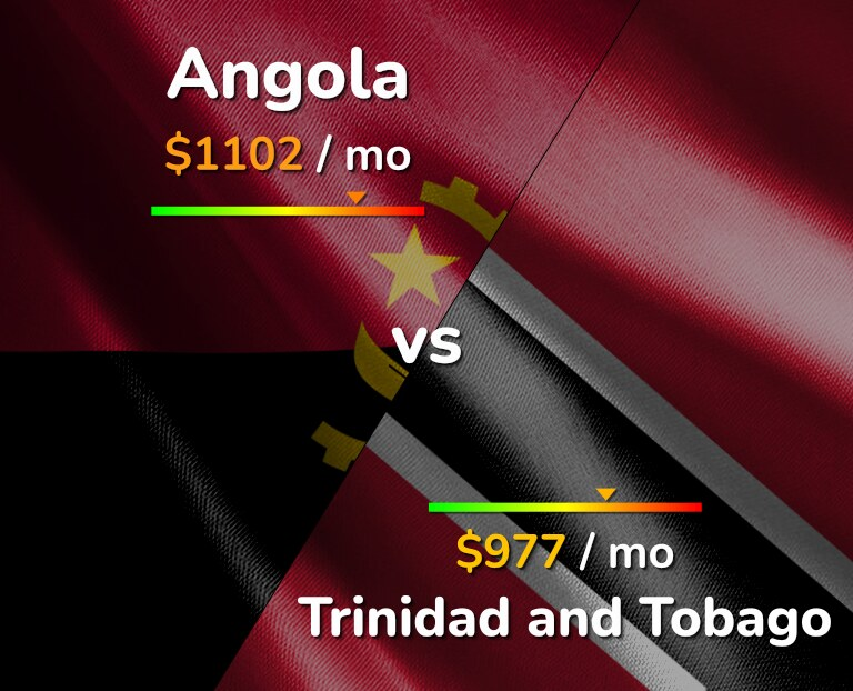 Cost of living in Angola vs Trinidad and Tobago infographic
