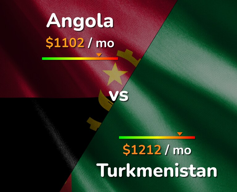Cost of living in Angola vs Turkmenistan infographic