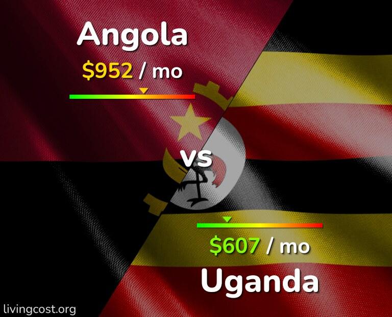 Cost of living in Angola vs Uganda infographic