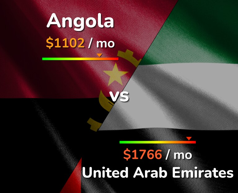 Cost of living in Angola vs United Arab Emirates infographic