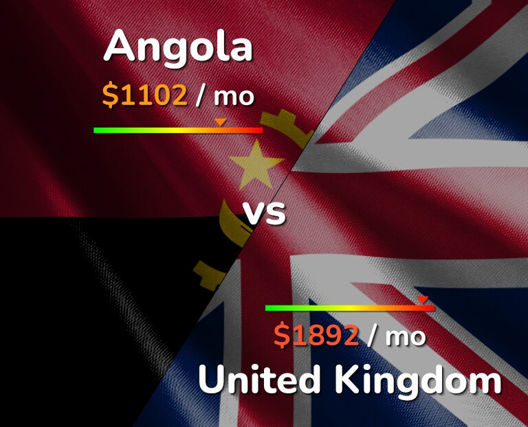 Cost of living in Angola vs United Kingdom infographic