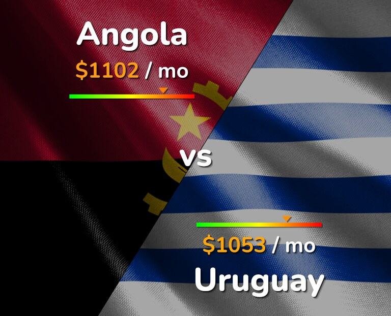 Cost of living in Angola vs Uruguay infographic