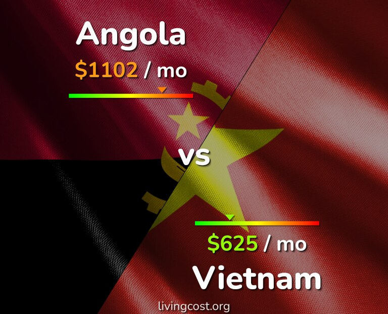 Cost of living in Angola vs Vietnam infographic