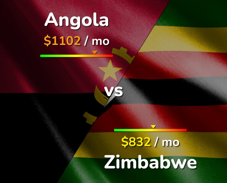 Cost of living in Angola vs Zimbabwe infographic