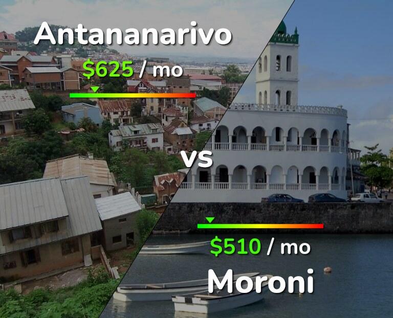 Cost of living in Antananarivo vs Moroni infographic