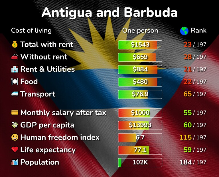 Cost of living in Antigua and Barbuda infographic
