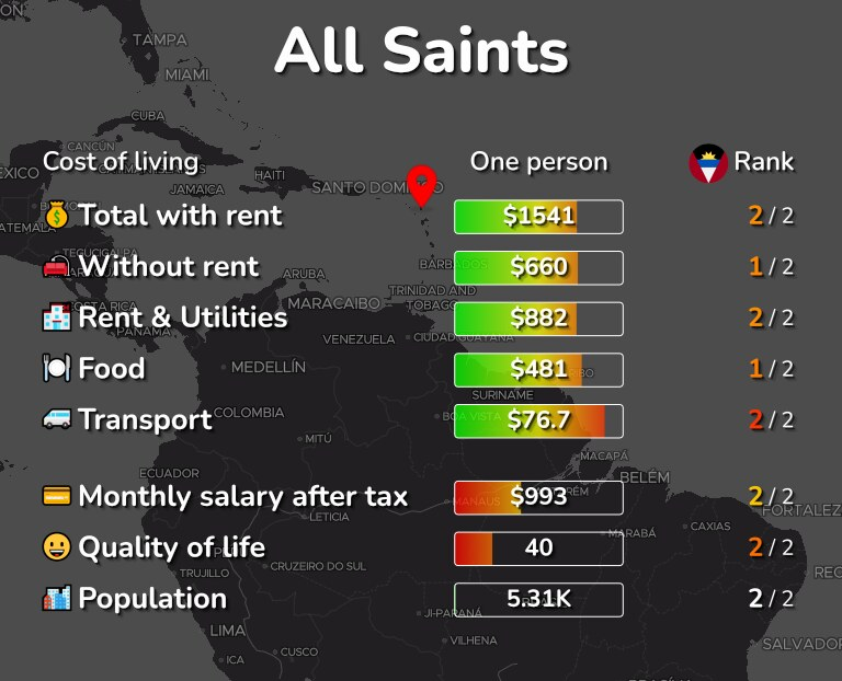 Cost of living in All Saints infographic