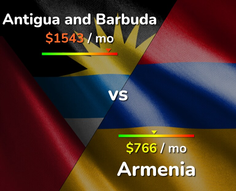 Cost of living in Antigua and Barbuda vs Armenia infographic