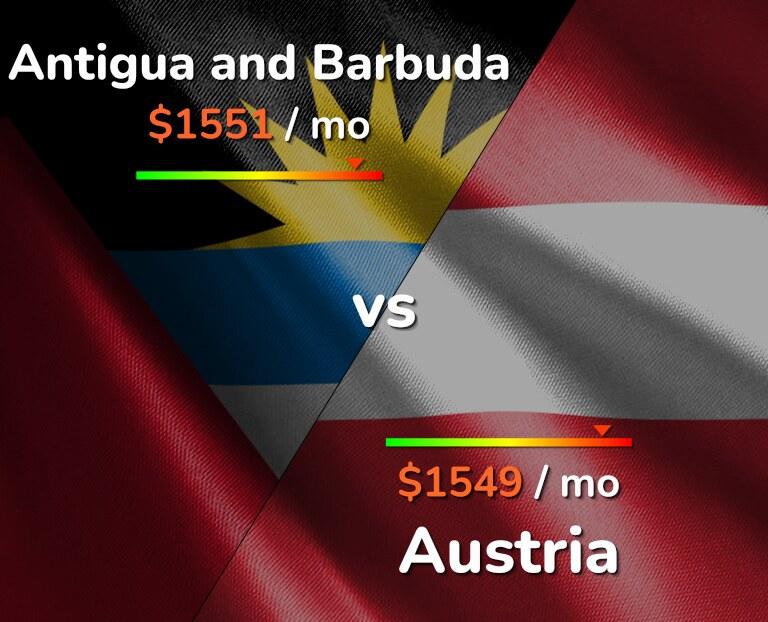 Cost of living in Antigua and Barbuda vs Austria infographic