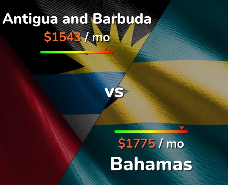 Cost of living in Antigua and Barbuda vs Bahamas infographic