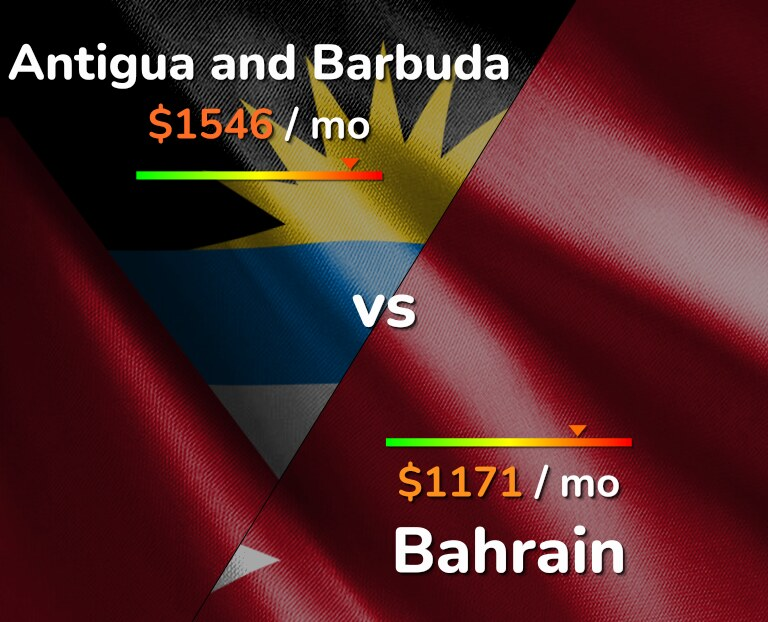 Cost of living in Antigua and Barbuda vs Bahrain infographic
