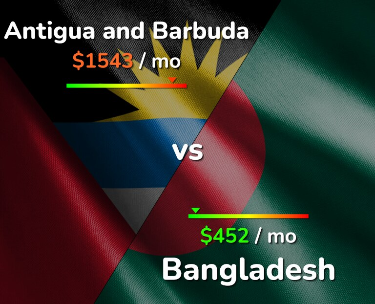 Cost of living in Antigua and Barbuda vs Bangladesh infographic