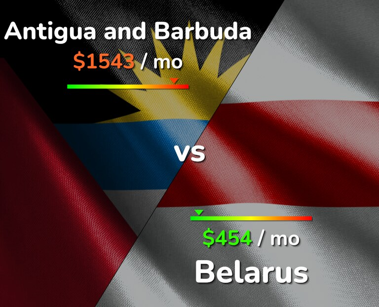 Cost of living in Antigua and Barbuda vs Belarus infographic