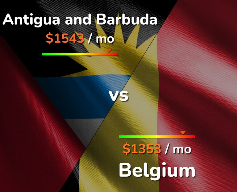 Cost of living in Antigua and Barbuda vs Belgium infographic