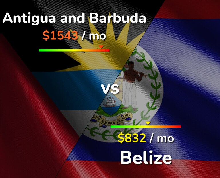 Cost of living in Antigua and Barbuda vs Belize infographic
