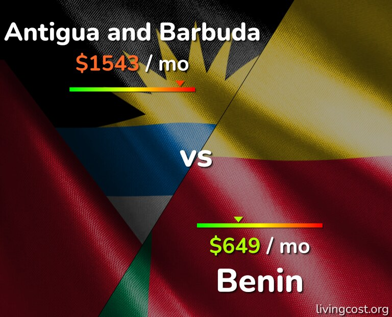 Cost of living in Antigua and Barbuda vs Benin infographic