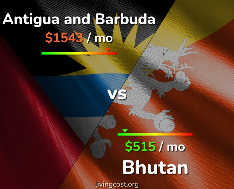 Cost of living in Antigua and Barbuda vs Bhutan infographic