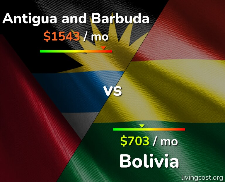 Cost of living in Antigua and Barbuda vs Bolivia infographic