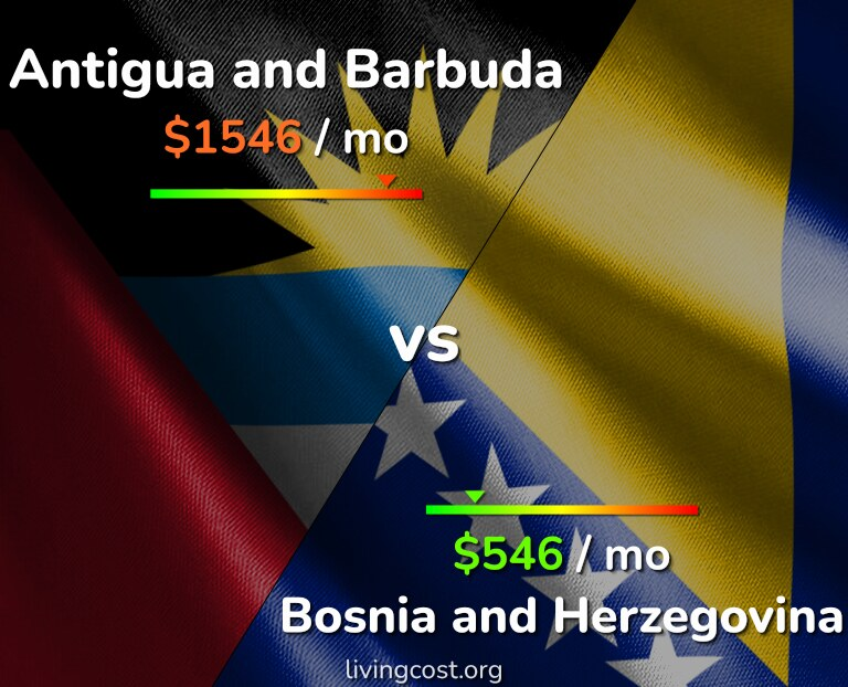 Cost of living in Antigua and Barbuda vs Bosnia and Herzegovina infographic