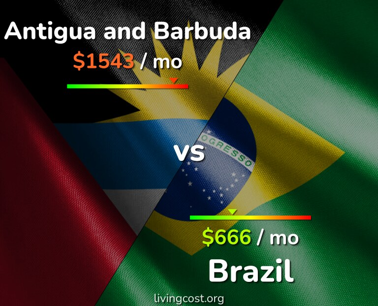 Cost of living in Antigua and Barbuda vs Brazil infographic
