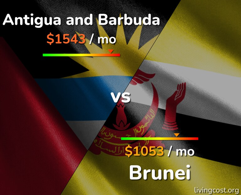 Cost of living in Antigua and Barbuda vs Brunei infographic