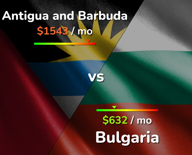 Cost of living in Antigua and Barbuda vs Bulgaria infographic