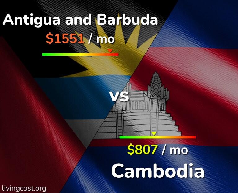 Cost of living in Antigua and Barbuda vs Cambodia infographic