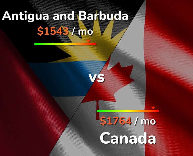 Cost of living in Antigua and Barbuda vs Canada infographic