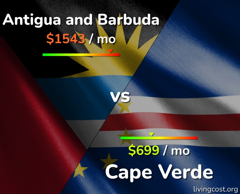 Cost of living in Antigua and Barbuda vs Cape Verde infographic