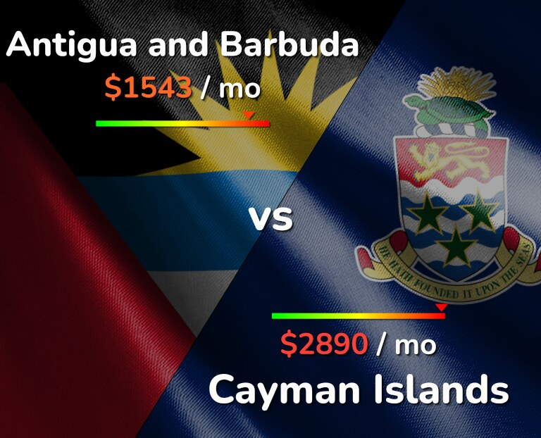 Cost of living in Antigua and Barbuda vs Cayman Islands infographic