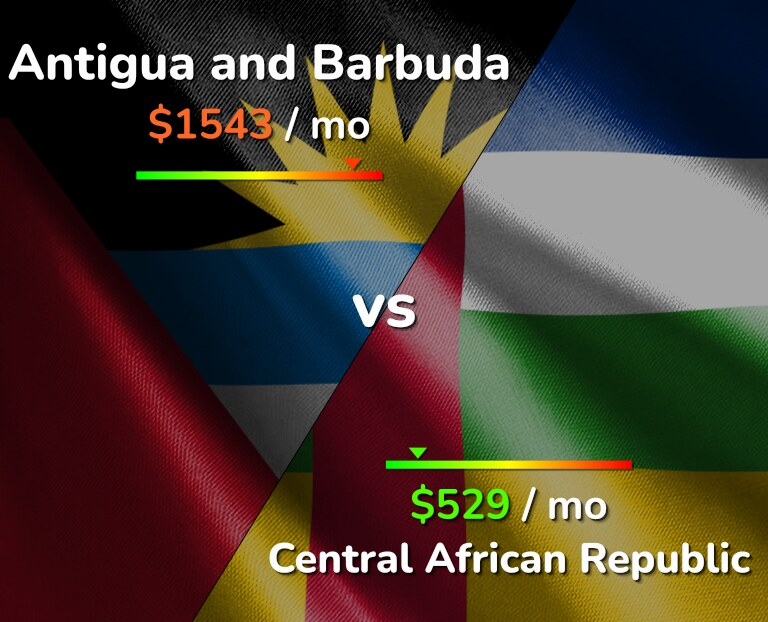 Cost of living in Antigua and Barbuda vs Central African Republic infographic
