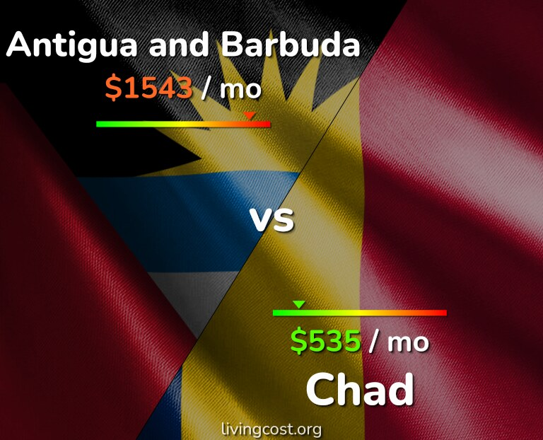 Cost of living in Antigua and Barbuda vs Chad infographic