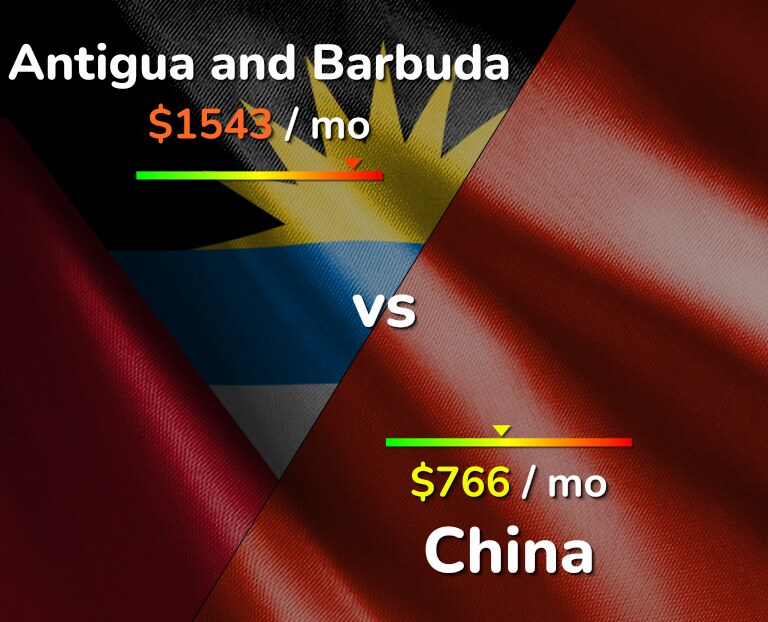 Cost of living in Antigua and Barbuda vs China infographic