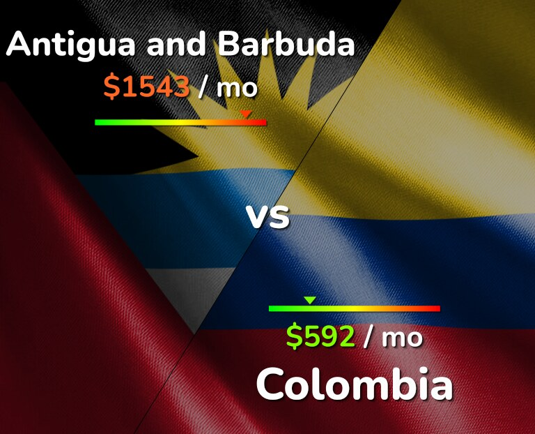 Cost of living in Antigua and Barbuda vs Colombia infographic