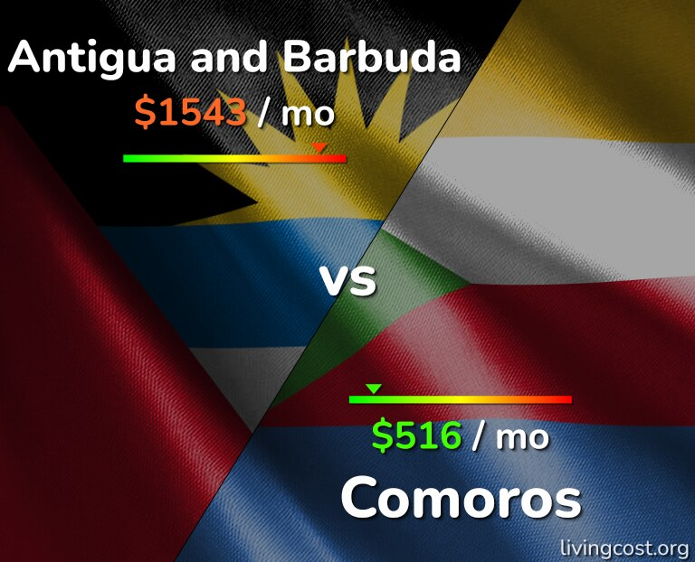 Cost of living in Antigua and Barbuda vs Comoros infographic