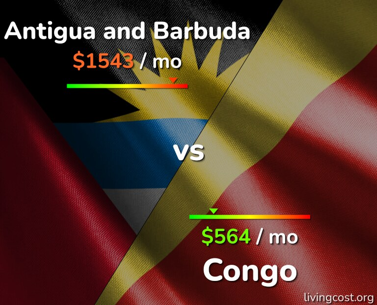 Cost of living in Antigua and Barbuda vs Congo infographic