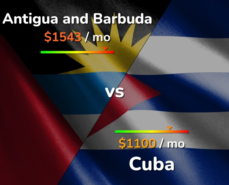 Cost of living in Antigua and Barbuda vs Cuba infographic